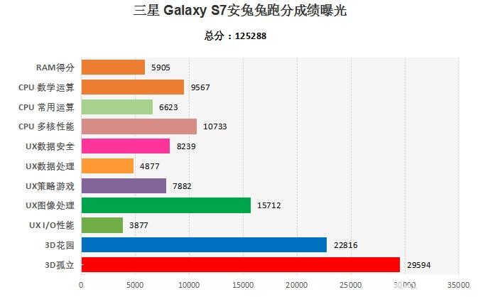 Ufficiale: Samsung Galaxy S7 verrà presentato il 21 Febbraio